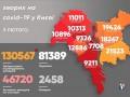 За сутки в Киеве почти в три раза выросла COVID-заболеваемость