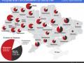 Результаты выборов: какие регионы голосовали за Порошенко (инфографика)