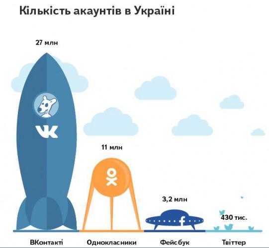 ВКонтакте держит лидерство