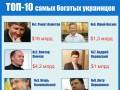 100 богачей Украины: дебют сына Януковича и триумф Пинчука