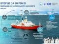 Украина впервые за 20 лет получит свое научно-исследовательское судно