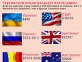 Цифра дня. Власть оценила украинскую землю в 300 евро за гектар