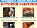 Кино бесплатное: история убытков украинских фильмов