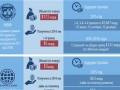 Сколько денег получит Украина от международных спонсоров в 2015-м