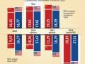 Назван год, когда экономика Китая догонит США