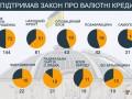 Как депутаты голосовали за законопроект о реструктуризации валютных кредитов