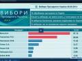 Фейк про победу Яроша СБУ назвала спланированной провокацией