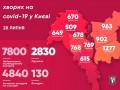 Коронавирус в Киеве: Эпидемия не ослабевает