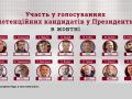 Десять кандидатов в президенты игнорируют голосование в Раде