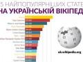 Стали известны самые популярные запросы в украинской Wikipedia в 2014 году