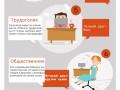 Как ты сидишь? 10 типов офисных работников (ИНФОГРАФИКА)