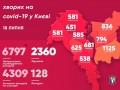 Коронавирус в Киеве: Заразились 108 человек