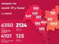 COVID-19 в Киеве: за сутки 112 новых случаев