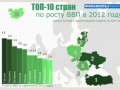 Украина метит в десятку стран по росту экономики (ИНФОГРАФИКА)