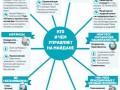 Силы Евромайдана: Кто и чем управляет на Майдане (ИНФОГРАФИКА)