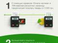 Украинцы покупают в кредит товары от 3000 грн