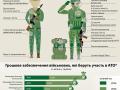 Украинский солдат 2014 и 2015 года: как изменилось оснащение и зарплата