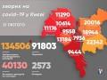 В Киеве более 40 тысяч человек болеют COVID-19