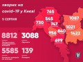 COVID-19 в Киеве: 150 новых больных за сутки