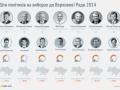 Выборы в Раду 2014: в депутаты идут сыновья Порошенко, Литвина и Боделана