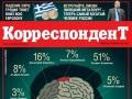 Главным редактором журнала Корреспондент стал Андрей Овчаренко