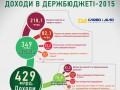 Бюджет 2015 будет наполняться за счет простых украинцев - эксперты