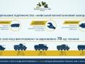 Киевский бронетанковый завод увеличил производство в 4 раза