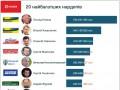 Названы 20 самых богатых депутатов Рады