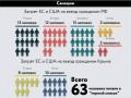 Как действуют санкции Запада на Россию (инфографика)