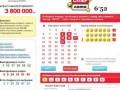 Житель Днепропетровска выиграл в лотерею 14 млн грн