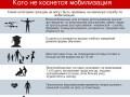 Кто не подлежит призыву по закону о частичной мобилизации (инфографика)