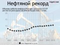 Россия добывает нефти, как весь Советский Союз (ИНФОГРАФИКА)