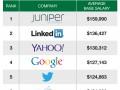 В каких IT-компаниях самые высокие зарплаты