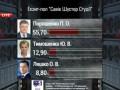 Экзит-полл Савик Шустер студия: Порошенко лидирует с 55,7%