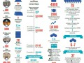Евромайдан в цифрах: месяц протестов