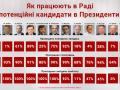 Потенциальные кандидаты в президенты избегают голосований в Раде - КИУ