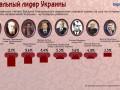 Идеальным лидером Украины назван