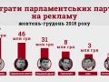 На предвыборную рекламу партии потратили почти 150 млн грн - КИУ