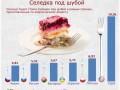 Сельдь под шубой: почем культовое блюдо в разных странах