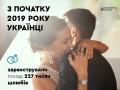 В 2019 году украинцы женились в 6 раз чаще, чем разводились