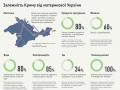 Год Крыма без Украины: как сказывается зависимость полуострова от материка