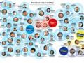 Корреспондент: Каждый десятый новоизбранный депутат имеет родственников во власти