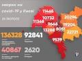 В Киеве увеличилось число новых случаев COVID-19