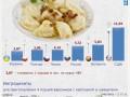 Индекс вареников: стоимость блюда от Киева до Чикаго (ИНФОГРАФИКА)