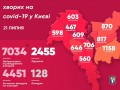 Коронавирус в Киеве: Столица перешагнула порог в 7 тысяч больных