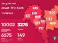 В Киеве уже больше 10 тысяч случаев COVID-19