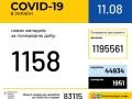 За сутки 1 158 украинцев заразились COVID-19
