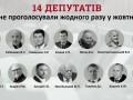 Продуктивность Рады в октябре: 54 депутата проигнорировали почти все голосования