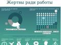 На что готовы украинцы ради работы - опрос