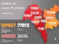 В Киеве стало меньше больных и летальных случаев из-за СOVID